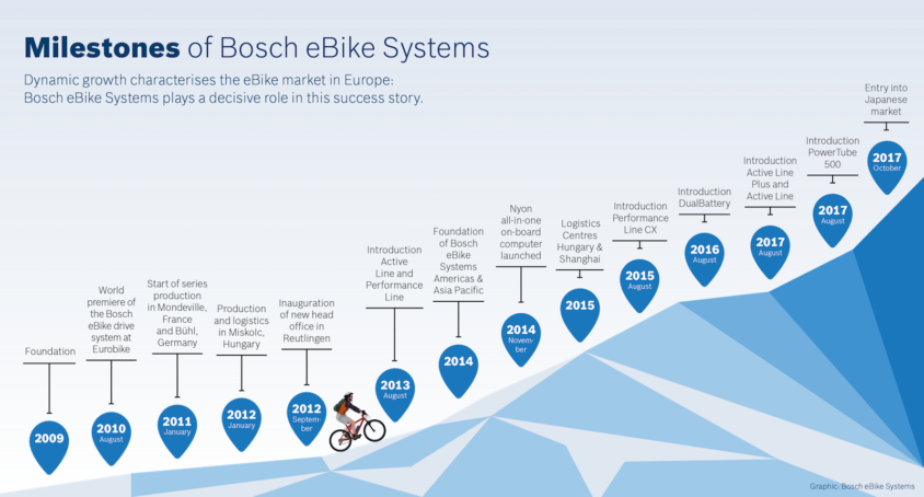 novità Bosch