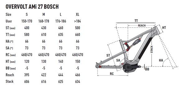 Lapierre Overvolt Am Bosch