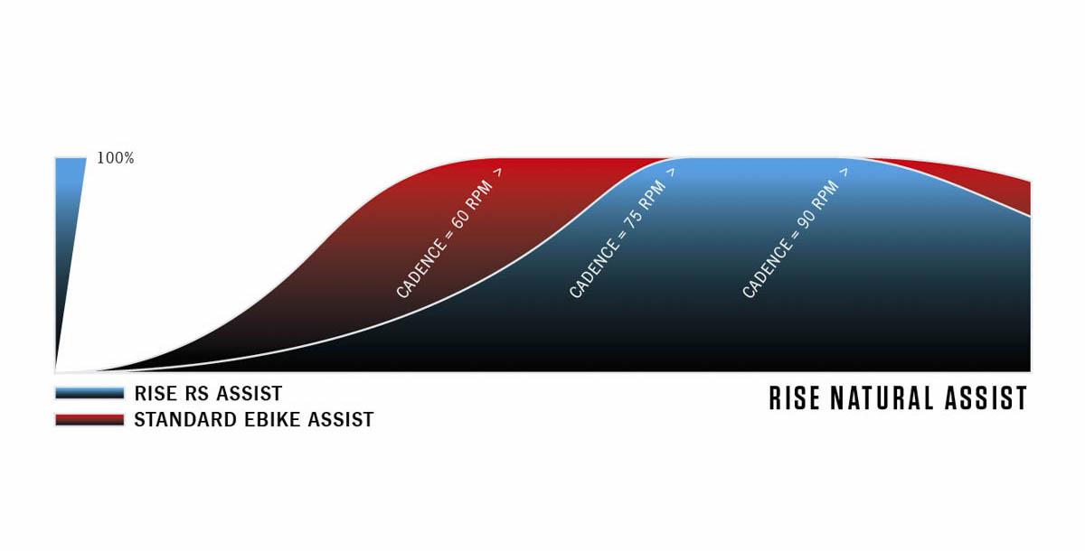 Orbea Rise